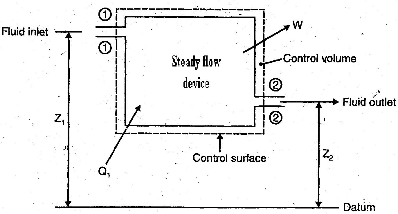 medium resolution of steady flow process
