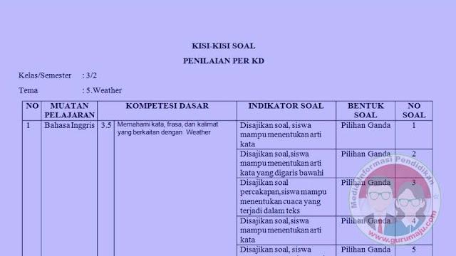 Kisi-Kisi Soal UH / PH B Inggris Kelas 3 Semester 2