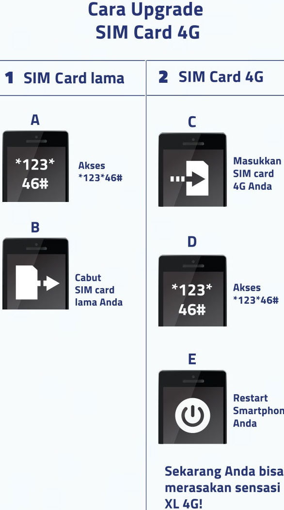 Cara Upgrade Kartu Indosat Ke 4g 2019 Sendiri : upgrade, kartu, indosat, sendiri, Beralih, Jaringan, Terbaru, Paket, Kuota