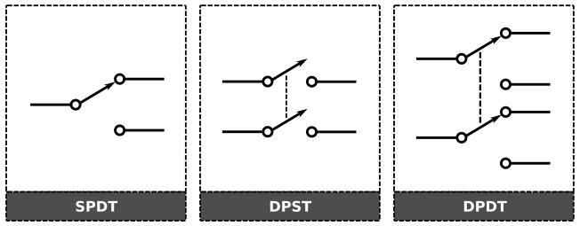 Simbol Saklar, Saklar SPST, Saklar DPDT, Saklar SPDT, Saklar DPST