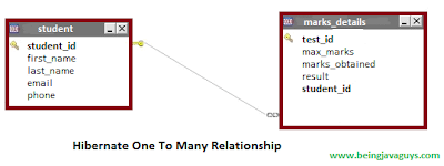 defining many to one relationship in hibernate annotations