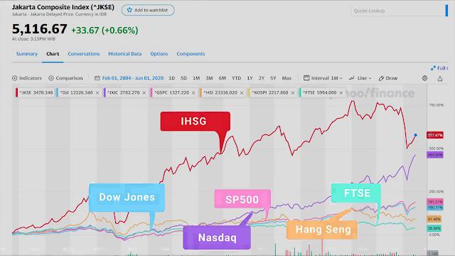 indeks-indeks saham