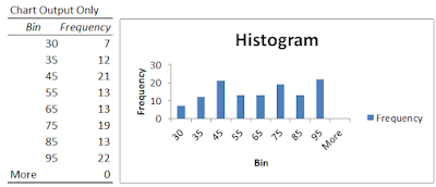 Hitogram chart output only