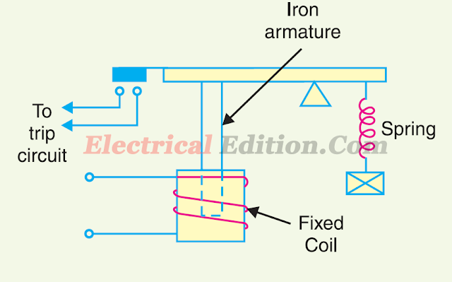Solenoid type relay & working: