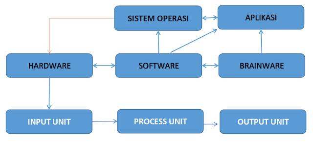 Pengertian dan Komponen dari Sistem Komputer
