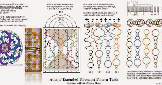 The Mapping of Extended Fibonacci Digital Root's Odd Even through Curved Segments