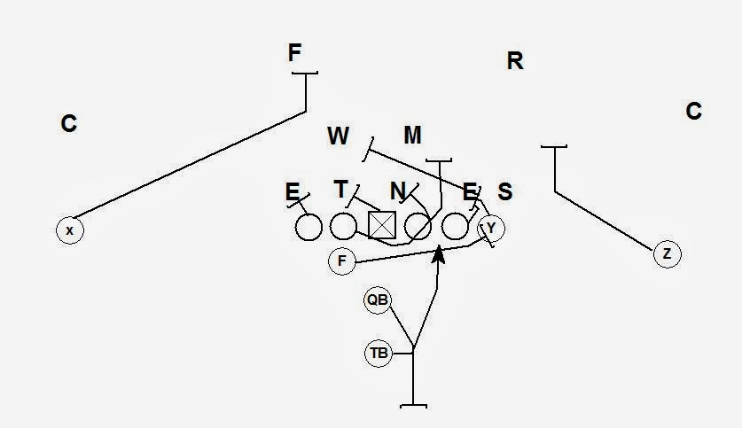Coach Vint: Power, The Most Versatile Concept in Football!