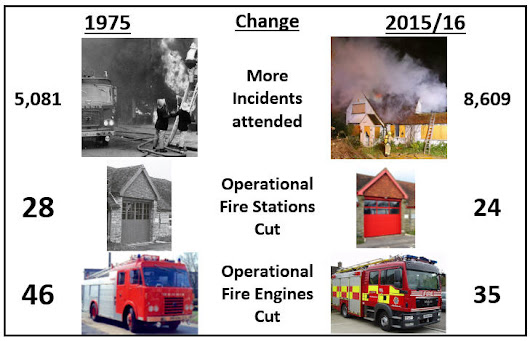 Our Fire & Rescue Service is not safe in Conservative hands