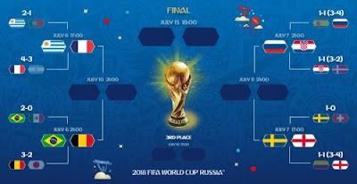 如何看觀看2018世界杯1/4決賽直播從任何地方