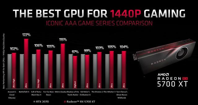 AMD Radeon RX 5700 XT Benchmarks