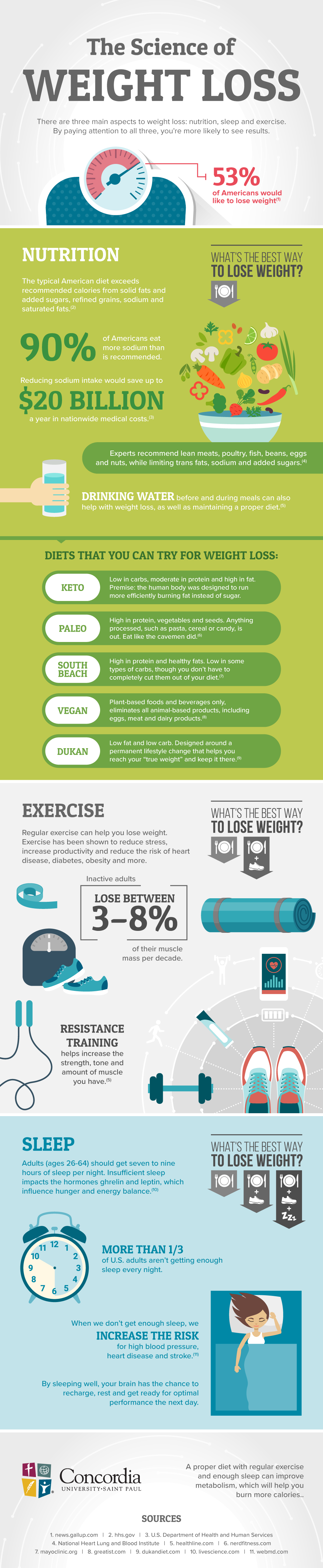 The Science of Weight Loss #infographic