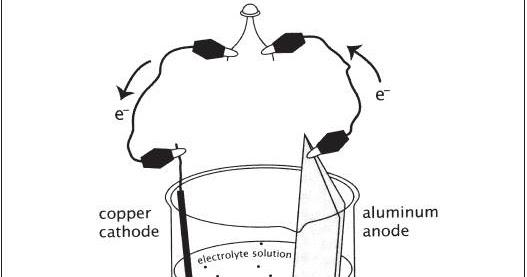 El blog Todologo: Electricidad con latas de aluminio