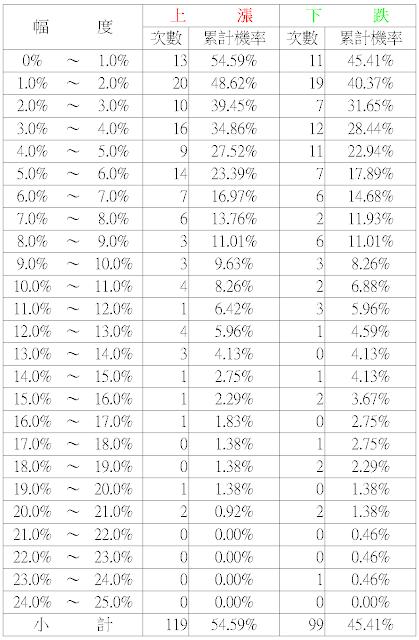 賣出賣權操作:機率論勝率
