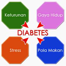 Penyebab Penyakit Diabetes Melitus