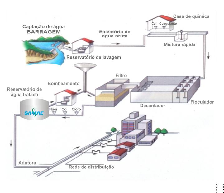 Processos de Tratamento de Água em uma ETA (Colorado do Oeste - RO)