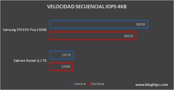 Velocidad Secuencial IOPS Samsung 970 EVO Plus