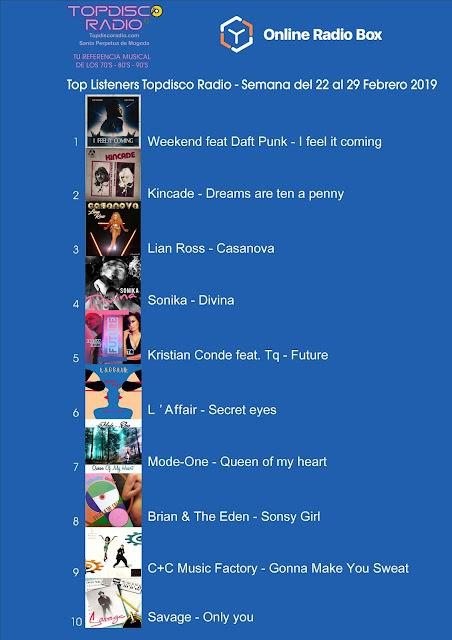 Top Listeners Semana del 22 al 29 Febrero 2019