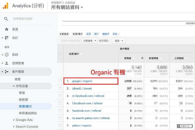 【網站 SEO】注意這些 Google 現象,網站 SEO 成果已經開始發酵! (網站、部落格都適用) - 透過 GA 分析來自搜尋引擎 (Organic) 的流量