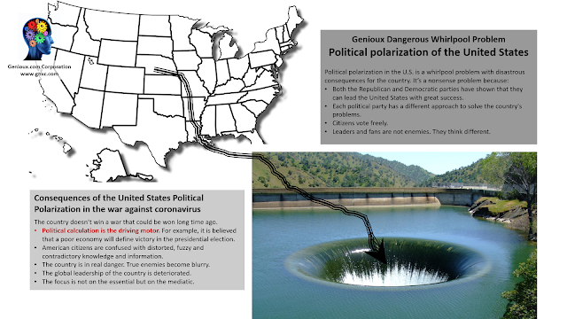 Genioux Dangerous Whirlpool Problem: Political polarization of the United States