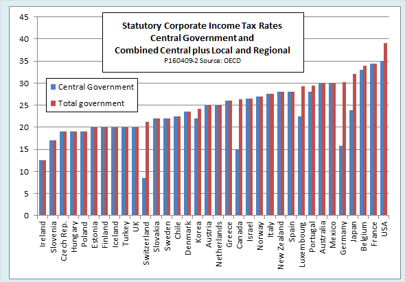 Inversion tax avoidance strategy