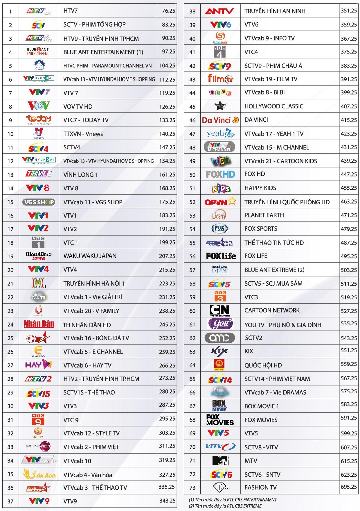 Danh sách kênh truyền hình cáp cơ bản của VTVCab tại Khánh Hòa