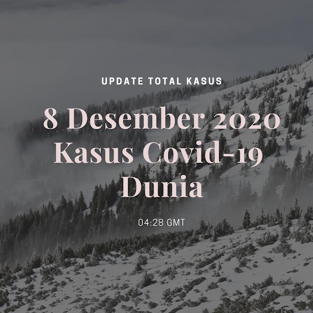 Total Kasus Covid-19 di Seluruh Dunia per 8 Desember 2020 (04:28 GMT)