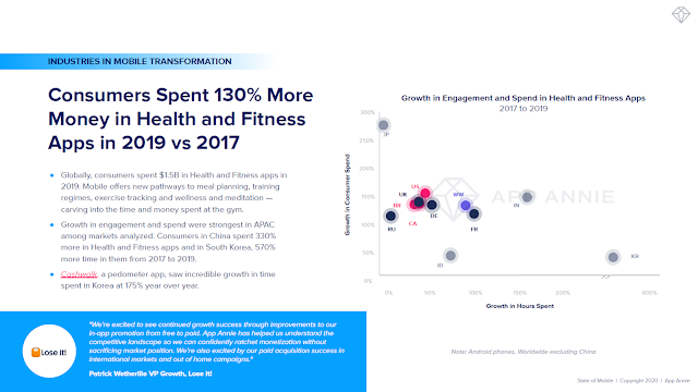 Consumers Spent 130% More Money in Health and Fitness Apps in 2019 vs 2017
