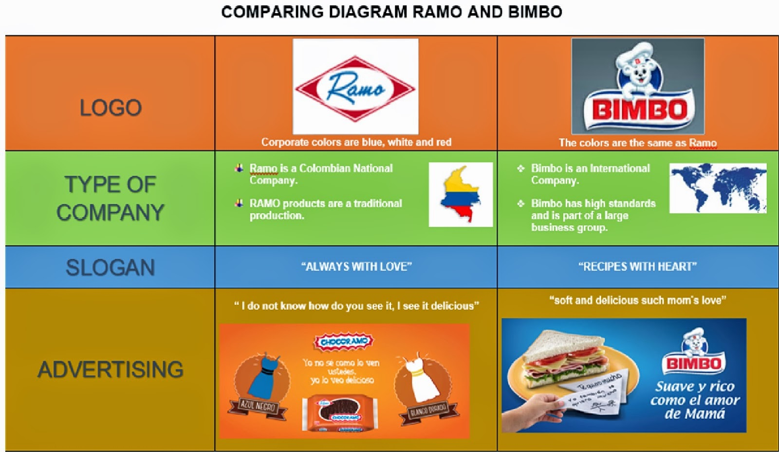 RAMO - Products Bouquet: GUIDE 3 COMPARING DIAGRAM RAMO AND BIMBO