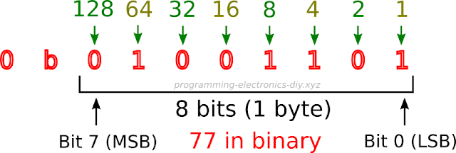 Example of 77 in binary