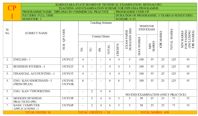 DIPLOMA IN COMMERCIAL PRACTICE 1st semester syllabus
