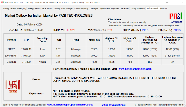 Indian Market Outlook: Feb 06, 2020