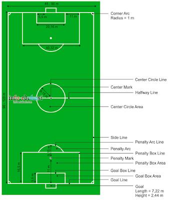 Contoh Gambar Lapangan Sepak Bola Beserta Ukurannya Dan Keterangannya Lengkap