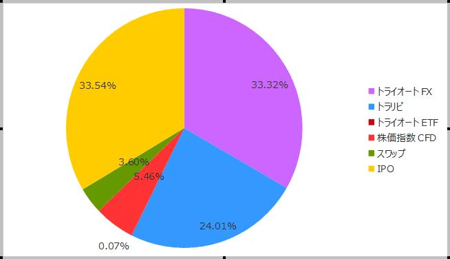 2018年12月の保有商品(割合)