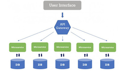 Microservice architecture explained