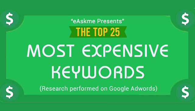 The 25 Most Expensive Adwords Keywords of 2020 (Why they are so $$$ Expensive?): eAskme