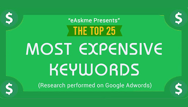 The 25 Most Expensive Adwords Keywords of 2021 (Why they are so $$$ Expensive?): eAskme