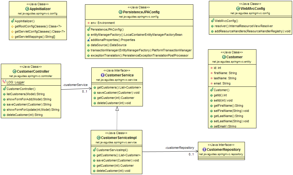 Spring MVC 5 + Spring Data JPA + Hibernate 5 + JSP + MySQL