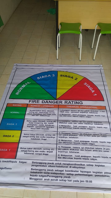 Spanduk Fire Danger Rating