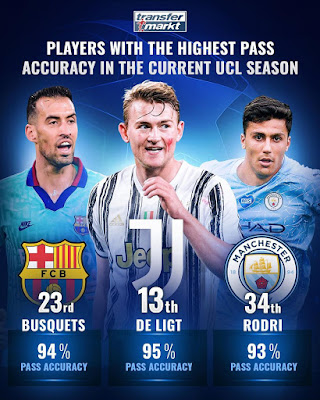 football Players with the highest pass accuracy in the current UCL season