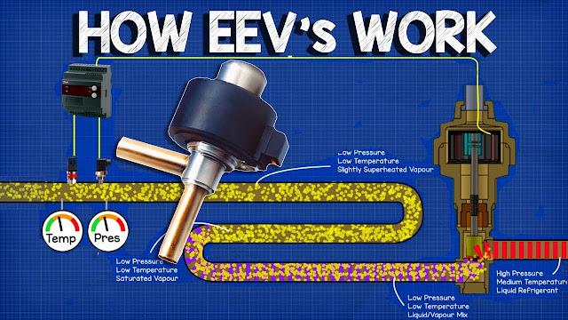 How EEV works - Electronic Expansion Valve working principle, HVAC Basics