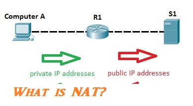 What is NAT - Network Address Translation?