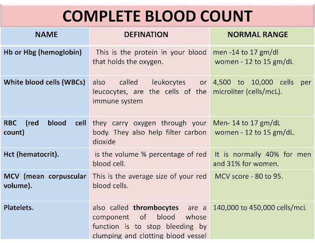 cbc test chart