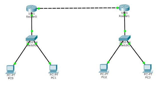 Routing 2 router di Packet Tracer telah berhasil