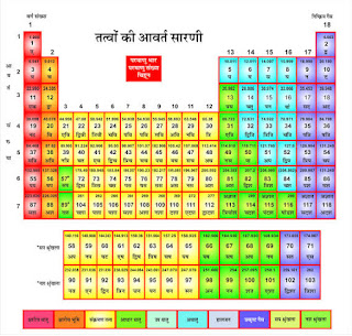 Chemistry formula in easy language
