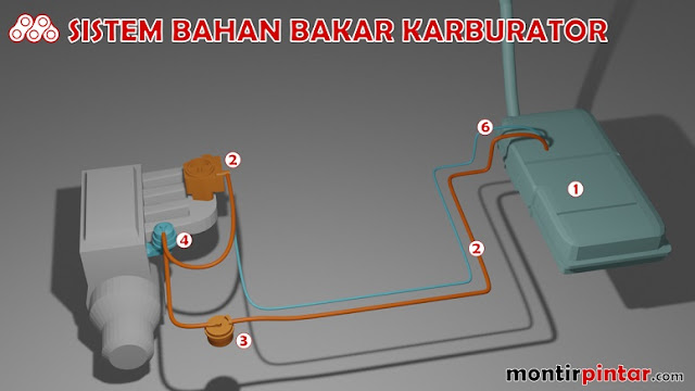 sistem bahan bakar konvensional karburator