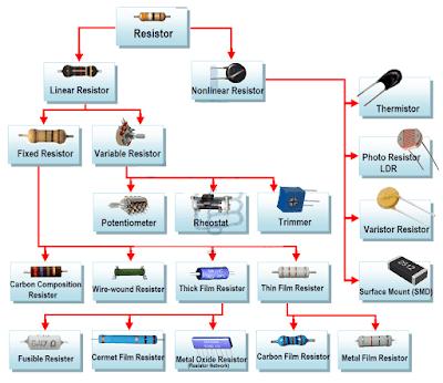 انواع المقاومة الكهربائية