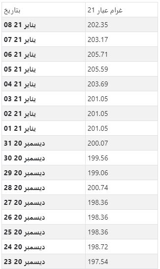 أسعار الذهب اليومية بالدرهم الإماراتي لكل جرام عيار 21