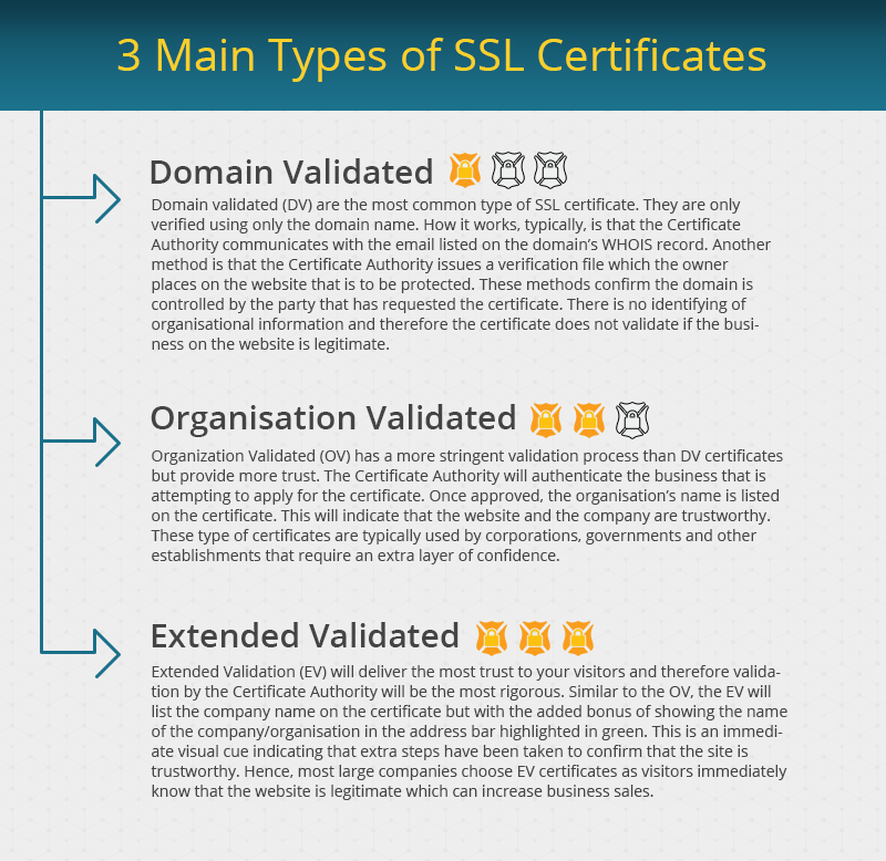 Education And Technology What Is Ssl Certificate For Websites