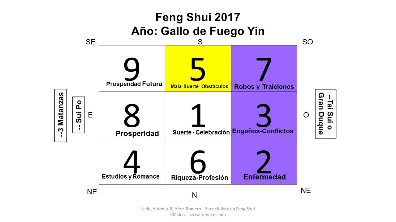 Feng shui y la suerte de la tierra feng shui 2017 a o del - Energias positivas y negativas ...