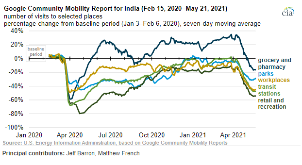 Google mobility in India - April, May